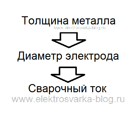 Сварочный ток и диаметр электрода